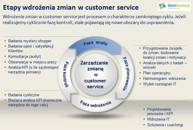 Wdrożenie zmian w obszarze customer service automation jest procesem o charakterze zamkniętego cyklu. Jeżeli realizujemy cyklicznie fazę kontroli, stale pojawiają się nowe obszary do usprawnienia.